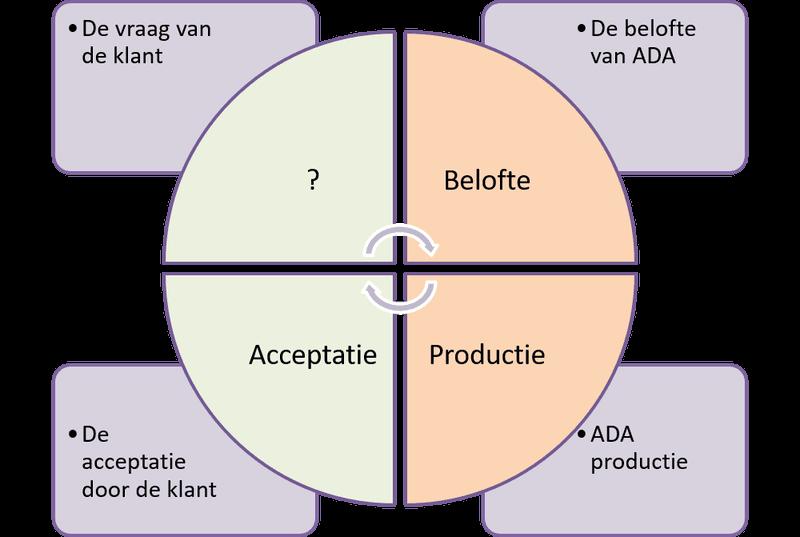 Transactiecirkel